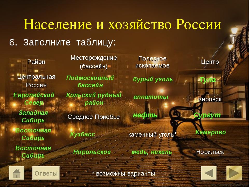 Население и хозяйство России 6. Заполните таблицу: Подмосковный бассейн бурый...