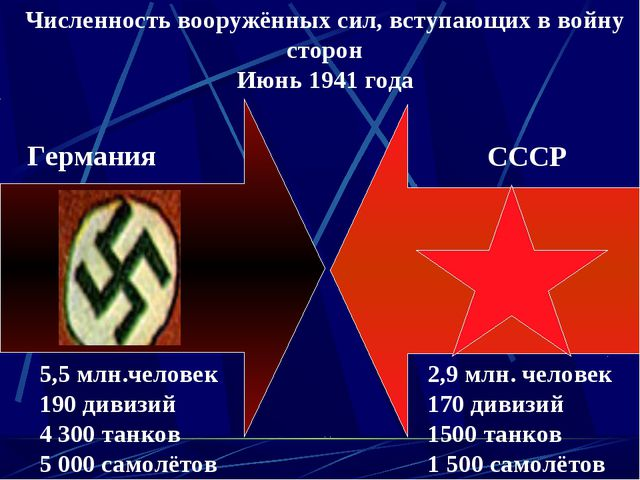 Численность вооружённых сил, вступающих в войну сторон Июнь 1941 года Германи...