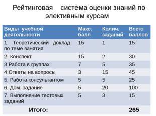 Рейтинговая система оценки знаний по элективным курсам Виды учебной деятельн
