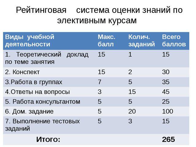 Рейтинговая система оценки знаний по элективным курсам Виды учебной деятельн...