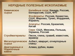 НЕРУДНЫЕ ПОЛЕЗНЫЕ ИСКОПАЕМЫЕ Химическое сырье Калийные соли:Канада, Россия, Б