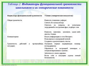 Таблица 2. Индикаторы функциональной грамотности школьников и их эмпирические
