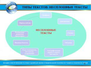 ТИПЫ ТЕКСТОВ: НЕСПЛОШНЫЕ ТЕКСТЫ * МЕТОДИКА КОНСТРУИРОВАНИЯ ТЕСТОВЫХ ЗАДАНИЙ Д