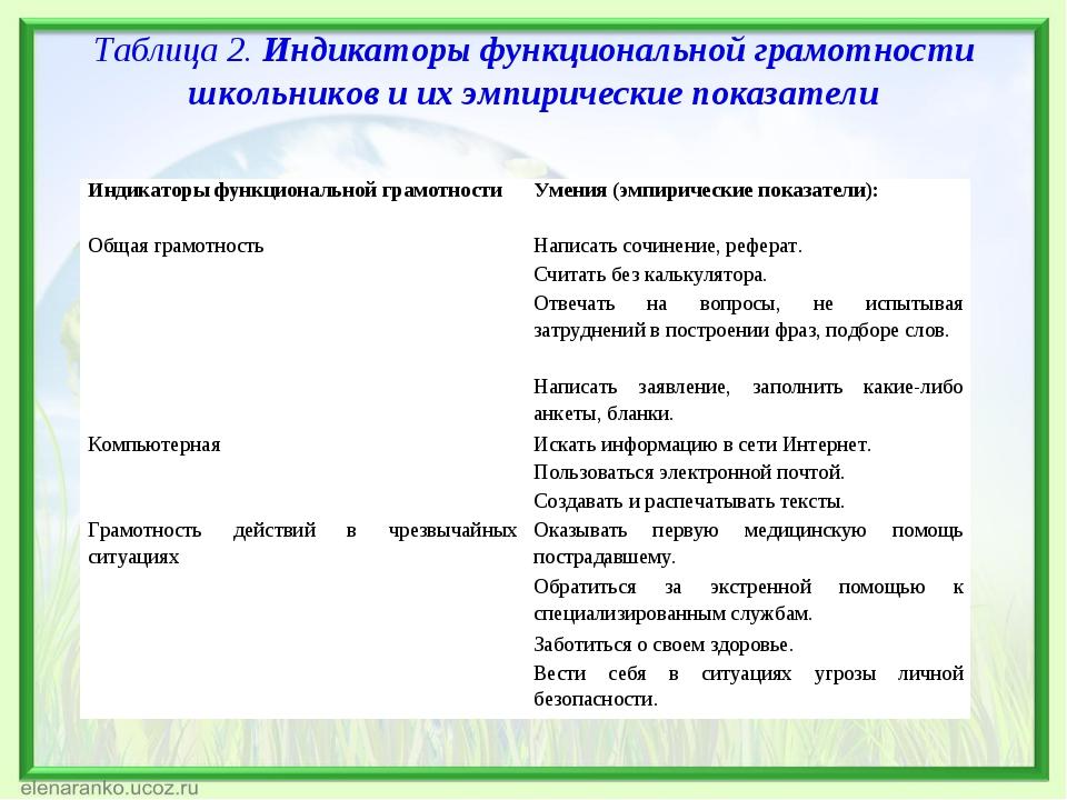 Таблица 2. Индикаторы функциональной грамотности школьников и их эмпирические...