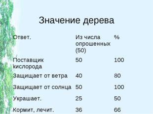 Значение дерева Ответ.Из числа опрошенных (50)% Поставщик кислорода50100
