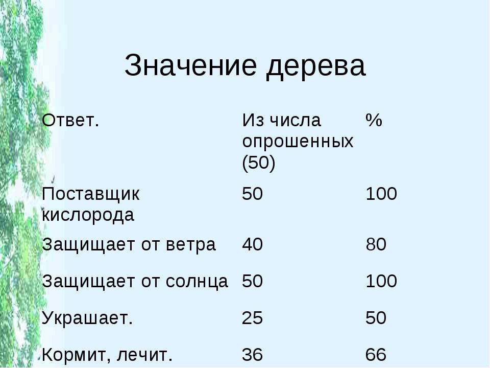 Значение дерева Ответ.Из числа опрошенных (50)% Поставщик кислорода50100...
