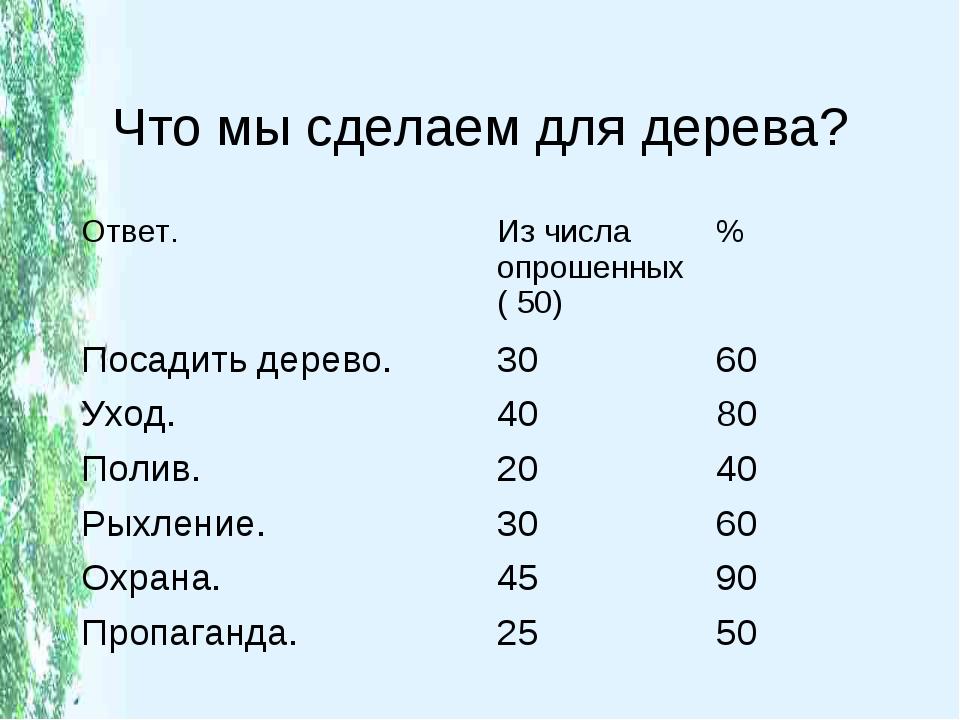 Что мы сделаем для дерева? Ответ.Из числа опрошенных ( 50)% Посадить дерево...