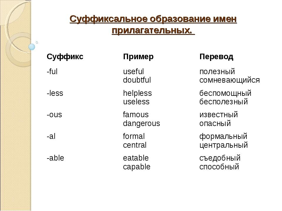 Суффиксальное образование имен прилагательных. Суффикс Пример Перевод -ful...