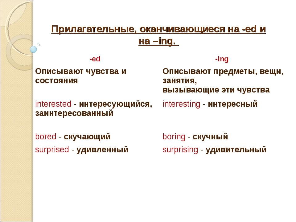 Прилагательные, оканчивающиеся на -ed и на –ing. -ed -ing Описывают чувства...