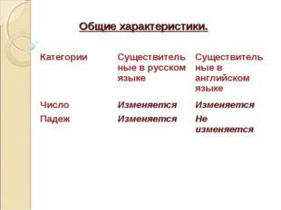 Общие характеристики. КатегорииСуществительные в русском языкеСуществительн