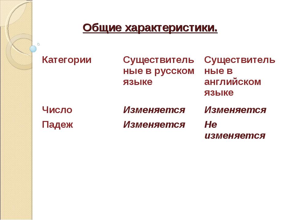 Общие характеристики. КатегорииСуществительные в русском языкеСуществительн...