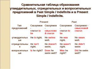 Сравнительная таблица образования утвердительных, отрицательных и вопроситель
