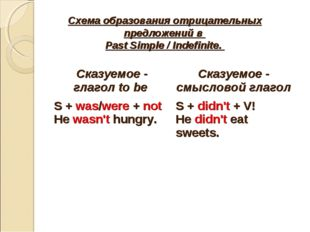 Схема образования отрицательных предложений в Past Simple / Indefinite. Сказу