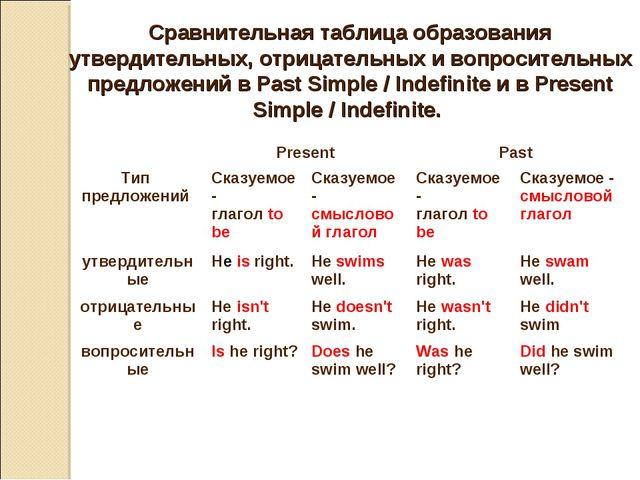 Сравнительная таблица образования утвердительных, отрицательных и вопроситель...