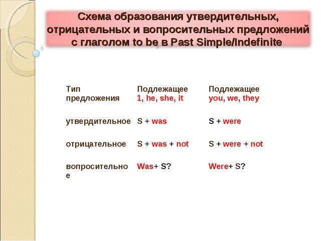Тип предложения Подлежащее 1, he, she, it Подлежащее you, we, they утвердит...