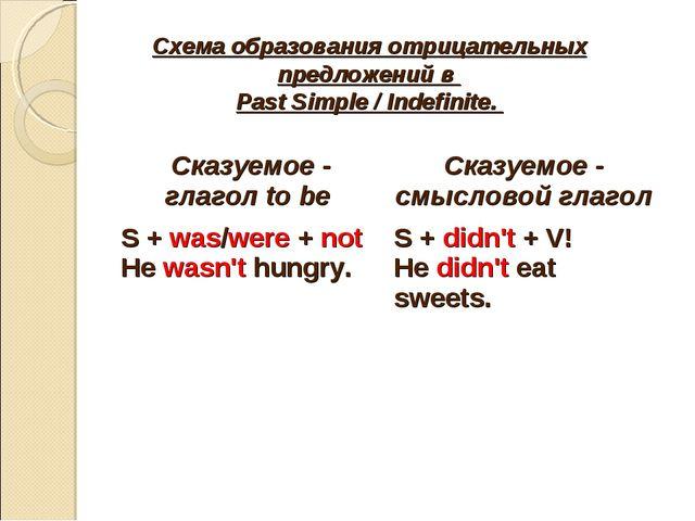 Схема образования отрицательных предложений в Past Simple / Indefinite. Сказу...