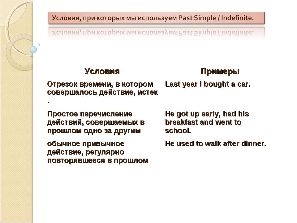 Условия Примеры Отрезок времени, в котором совершалось действие, истек .Las...