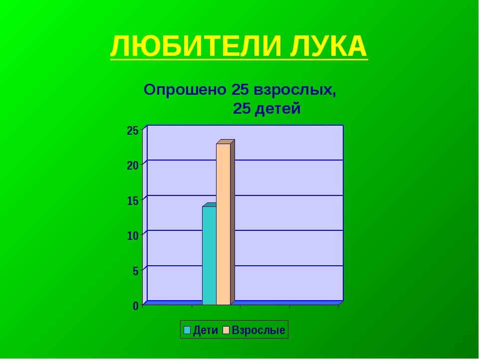 ЛЮБИТЕЛИ ЛУКА Опрошено 25 взрослых, 25 детей