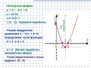 Построим график у = х 2 - 6 х + 8 х = -(b/ 2a) y=9-18+8=-1 ( 3; -1)- вершина
