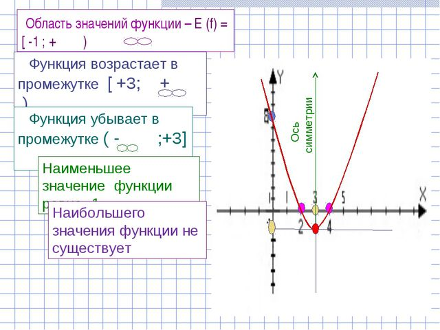 Ось симметрии Область значений функции – Е (f) = [ -1 ; + ) Функция возрастае...