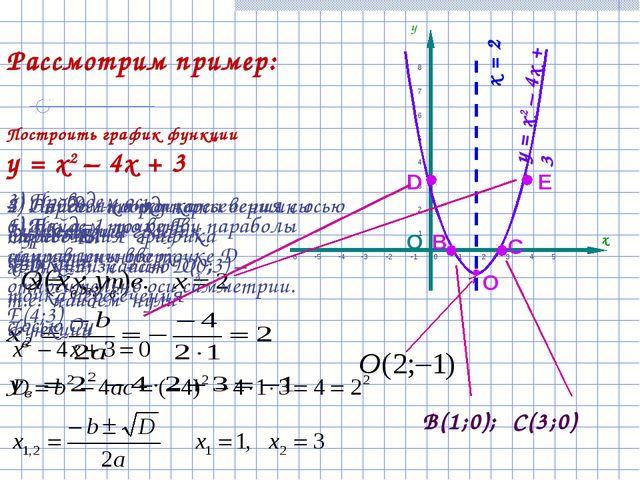 О Построить график функции у = х2 – 4х + 3 О D Е  В С у = х2 – 4х + 3 Рассмо...