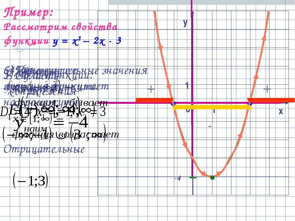 Пример: Рассмотрим свойства функции у = х2 – 2х - 3 1. Область определения 2....