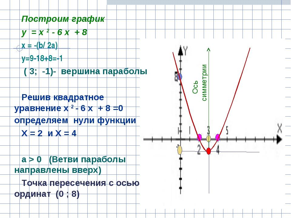 Построим график у = х 2 - 6 х + 8 х = -(b/ 2a) y=9-18+8=-1 ( 3; -1)- вершина...