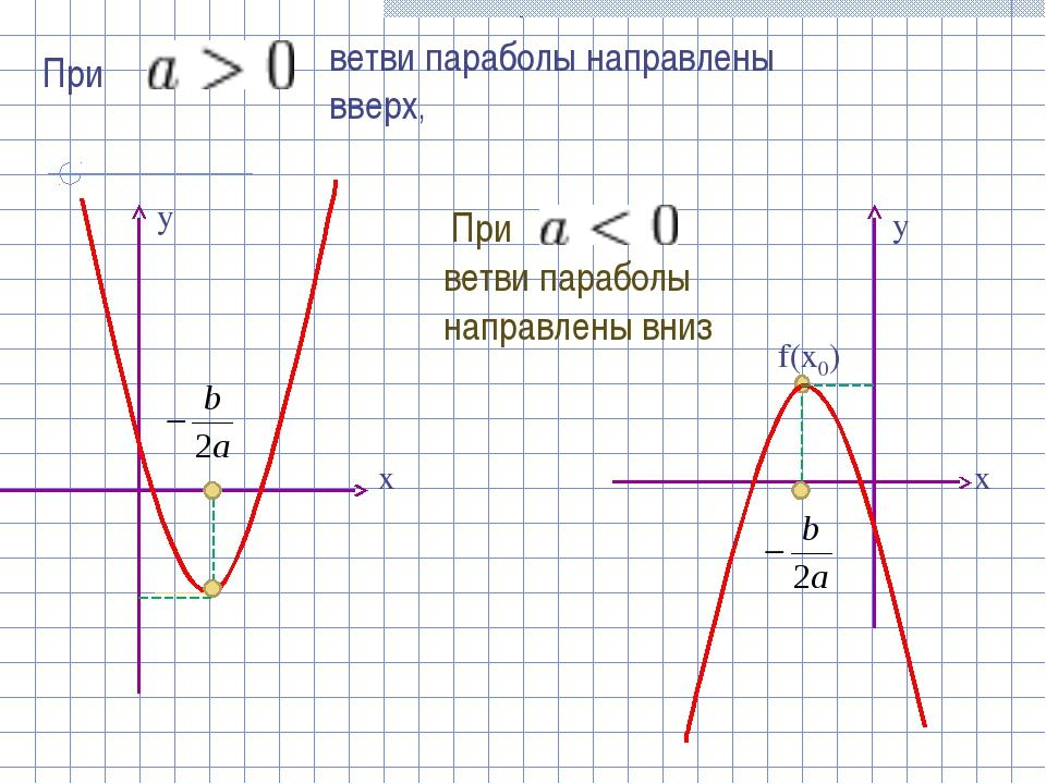 При - ветви параболы направлены вверх, При ветви параболы направлены вниз f(x...