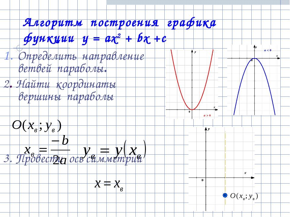 Алгоритм построения графика функции у = ах2 + bх +с Определить направление ве...