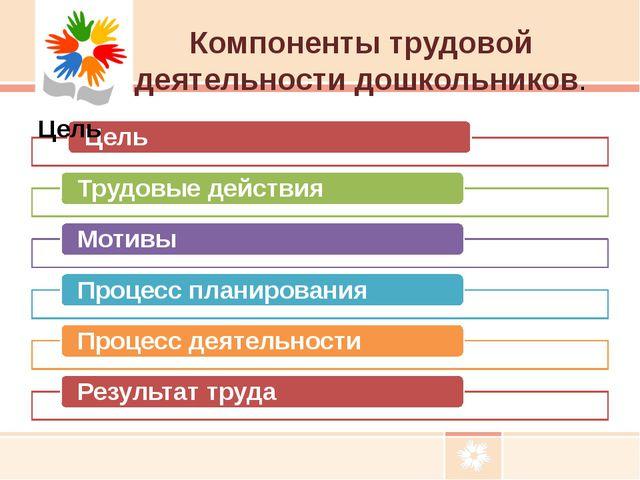 Компоненты трудовой деятельности дошкольников.
