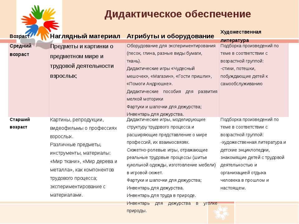 Дидактическое обеспечение Возраст Наглядный материал Атрибуты и оборудование...