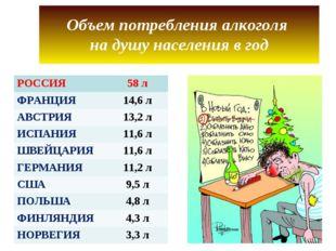 Объем потребления алкоголя на душу населения в год РОССИЯ58 л ФРАНЦИЯ14,6