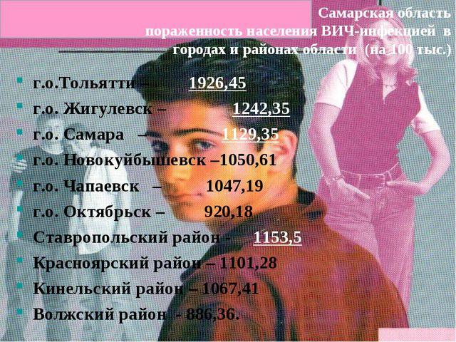 Самарская область пораженность населения ВИЧ-инфекцией в городах и районах об...