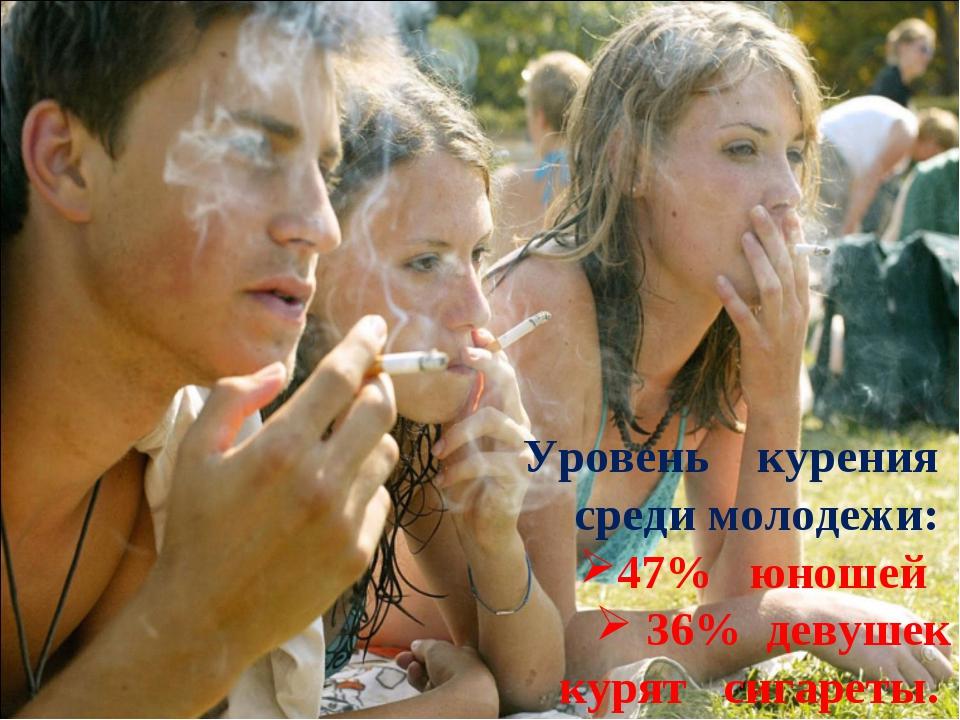 Уровень курения среди молодежи: 47% юношей 36% девушек курят сигареты.