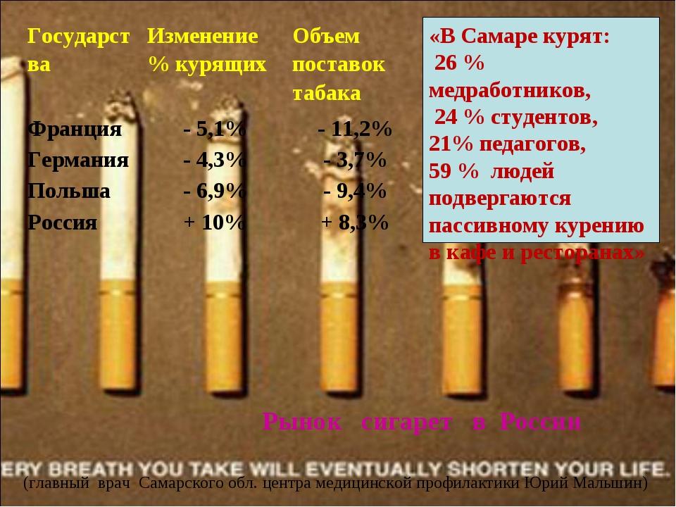 Рынок сигарет в России «В Самаре курят: 26 % медработников, 24 % студентов, 2...