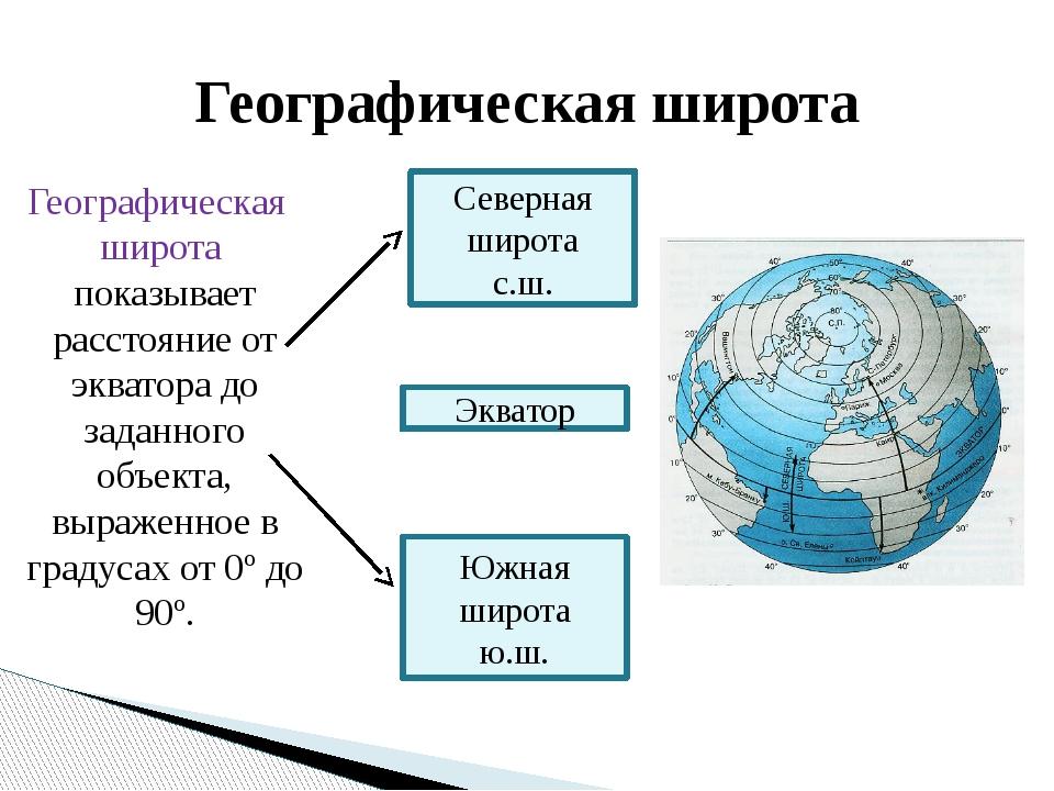 Географическая широта показывает расстояние от экватора до заданного объекта,...
