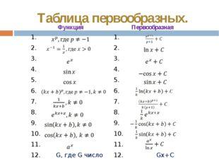Таблица первообразных. Функция Первообразная 1. 1. 2. 2. 3. 3. 4. 4. 5. 5. 6.