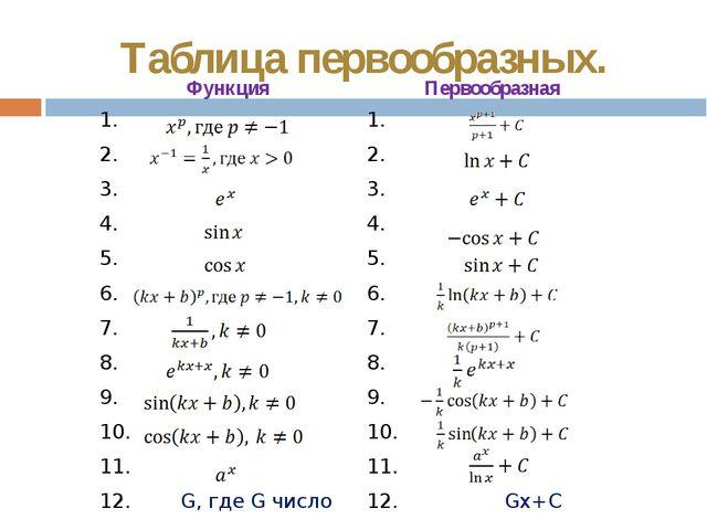 Таблица первообразных. Функция Первообразная 1. 1. 2. 2. 3. 3. 4. 4. 5. 5. 6....