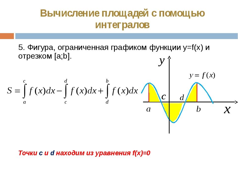 Вычисление площадей с помощью интегралов 5. Фигура, ограниченная графиком фун...