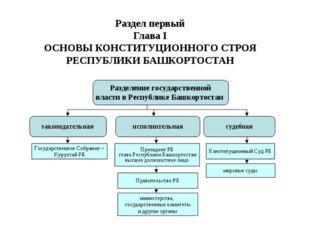 Раздел первый Глава I ОСНОВЫ КОНСТИТУЦИОННОГО СТРОЯ РЕСПУБЛИКИ БАШКОРТОСТАН