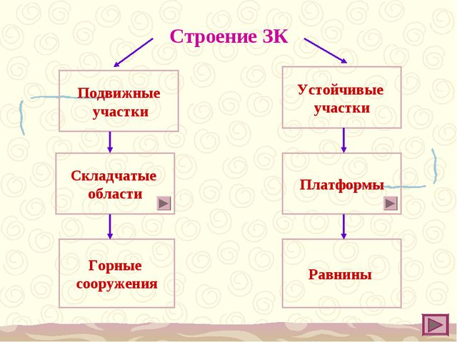 Строение ЗК Подвижные участки Устойчивые участки Складчатые области Платформы...