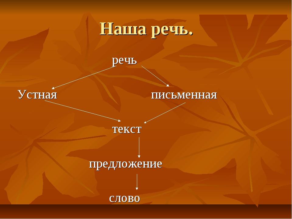 Наша речь. речь Устная письменная текст предложение слово