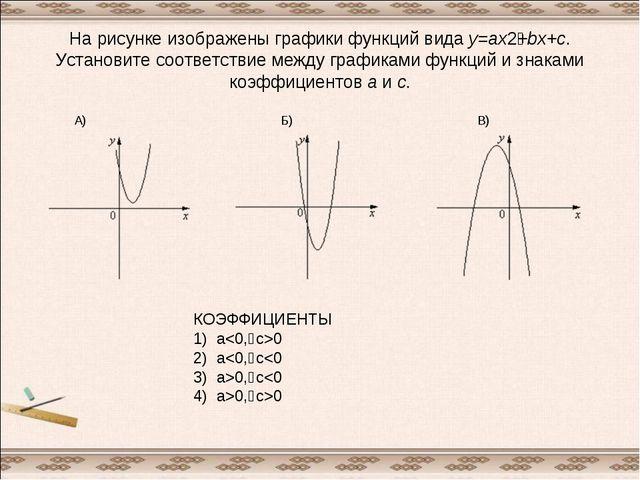 На рисунке изображены графики функций видаy=ax2+bx+c. Установите соответств...