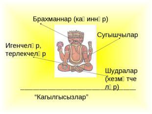 Брахманнар (каһиннәр) Сугышчылар Игенчеләр, терлекчеләр Шудралар (хезмәтчеләр