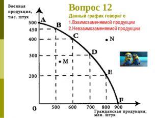 Вопрос 12 Данный график говорит о 1.Взаимозаменяемой продукции 2.Невзаимозаме