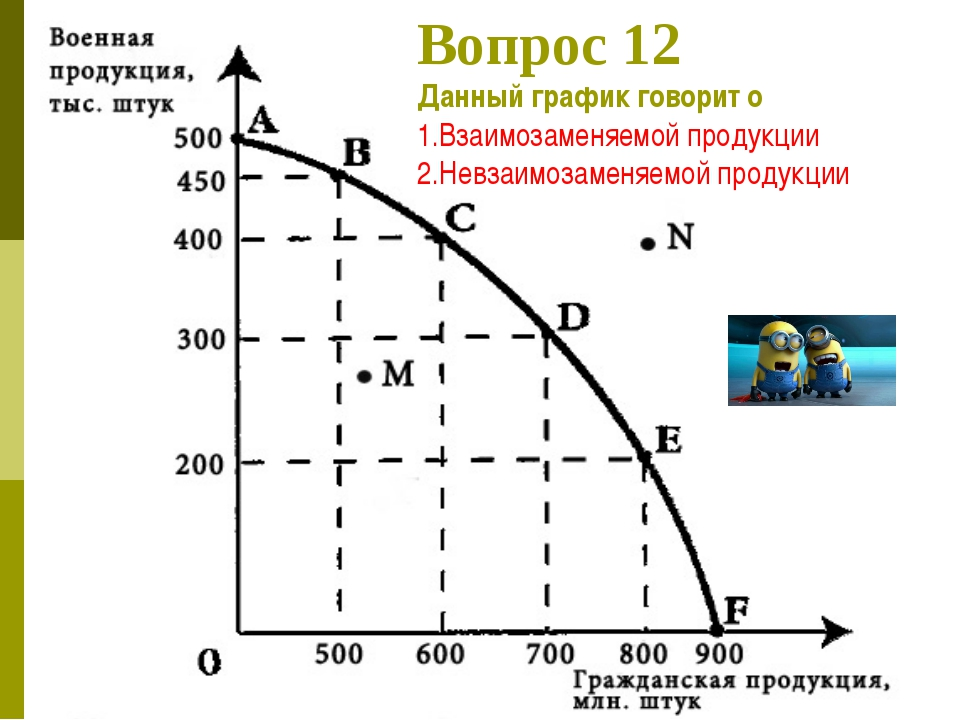 Вопрос 12 Данный график говорит о 1.Взаимозаменяемой продукции 2.Невзаимозаме...