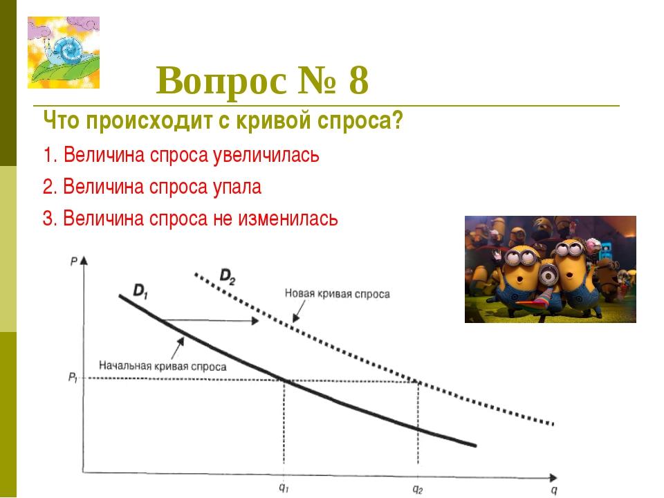 Вопрос № 8 Что происходит с кривой спроса? 1. Величина спроса увеличилась 2....