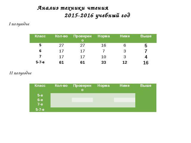 Анализ техники чтения 2015-2016 учебный год I полугодие II полугодие КлассКо...