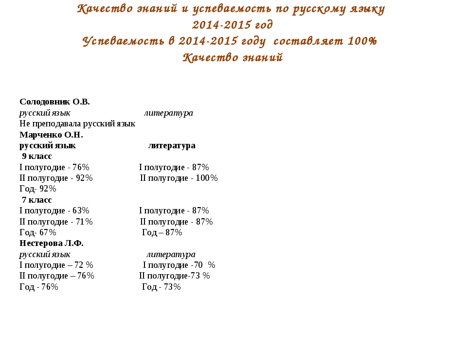 Качество знаний и успеваемость по русскому языку 2014-2015 год Успеваемость в...