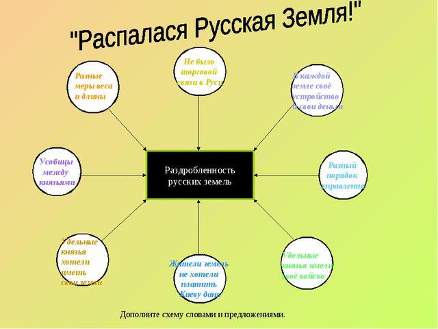 русских земель Усобицы между князьями Жители земель не хотели платить Киеву...